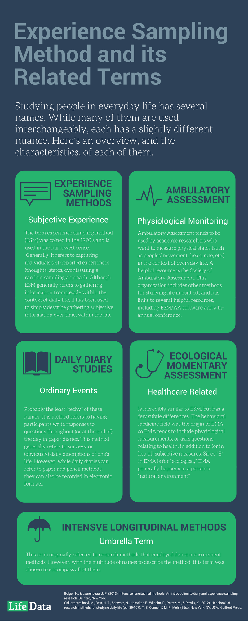 [Infographic] The Many Names of Experience Sampling (or Ambulatory Assesement, or…)