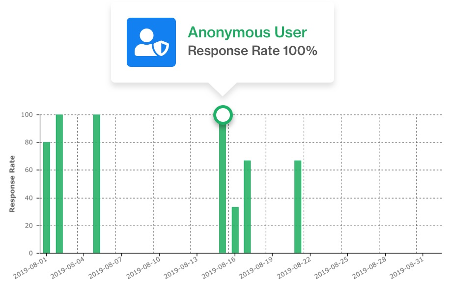 Anonymous Data Collection